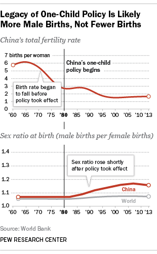 Legacy of One-Child Policy Is Likely