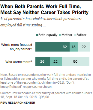 how parents balance work and family when both work key findings  3 when both parents work full time most say neither career takes priority