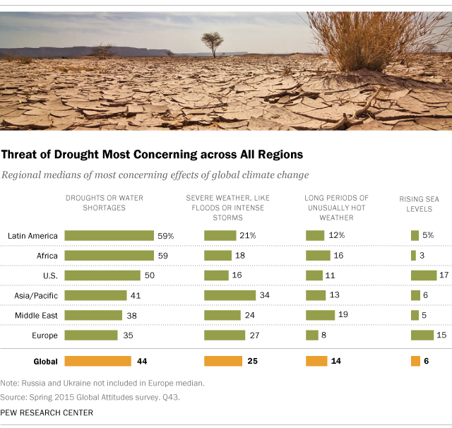 Threat of Drought Most Concerning across All Regions