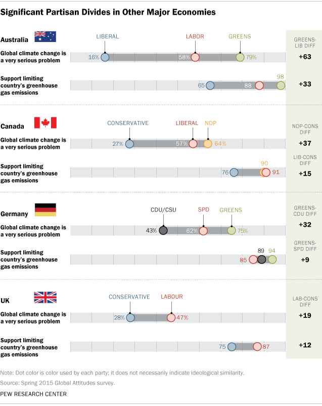 Significant Partisan Divides in Other Major Economies