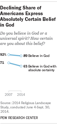 Declining Share of Americans Express Absolutely Certain Believe in God