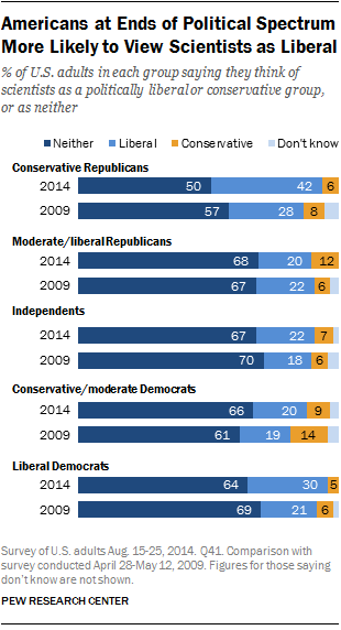 Americans at Ends of Political Spectrum More Likely to View Scientists as Liberal