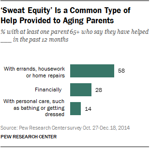 'Sweat Equity' Is a Common Type of Help Provided to Aging Parents