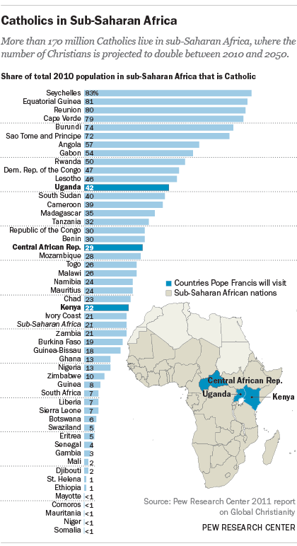 Catholics in Sub-Saharan Africa