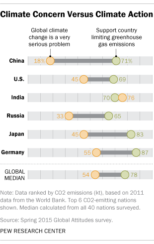 Climate Concern Versus Climate Action