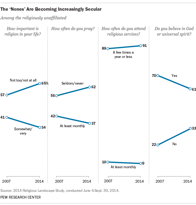 Religious 'Nones' Are Becoming More Secular