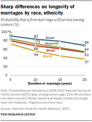 Sharp differences on longevity of marriages by race, ethnicity