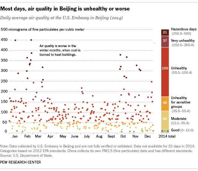 Most days, air quality in Beijing is unhealthy or worse