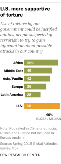 U.S. more supportive of torture