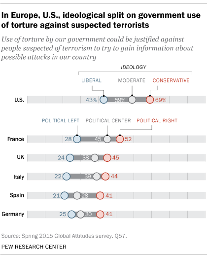 In Europe, U.S., ideological split on government use of torture against suspected terrorists