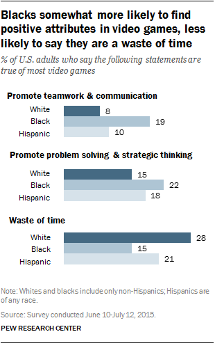 Blacks somewhat more likely to find positive attributes in video games, less likely to say they are a waste of time