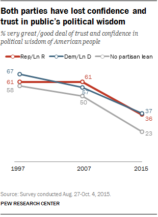 Both parties have lost confidence and trust in public's political wisdom