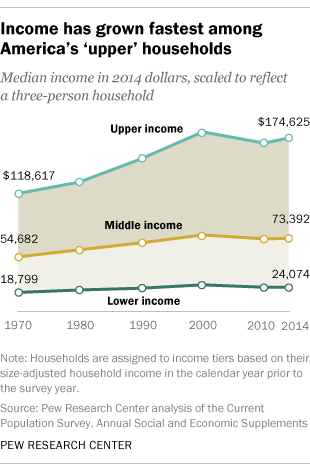 Income has grown fastest among America's 'upper' households