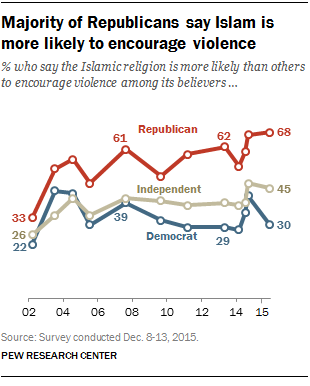 Majority of Republicans say Islam is more likely to encourage violence