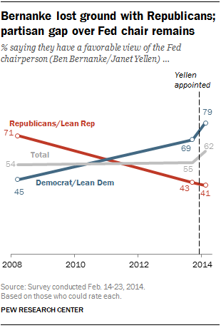 Bernanke lost ground with Republicans; partisan gap over Fed chair remains
