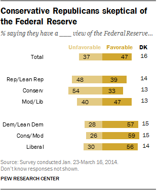 Conservative Republicans skeptical of the Federal Reserve