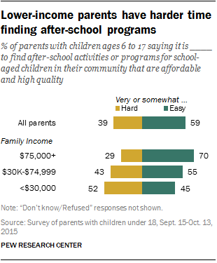 Lower-income parents have harder time finding after-school programs