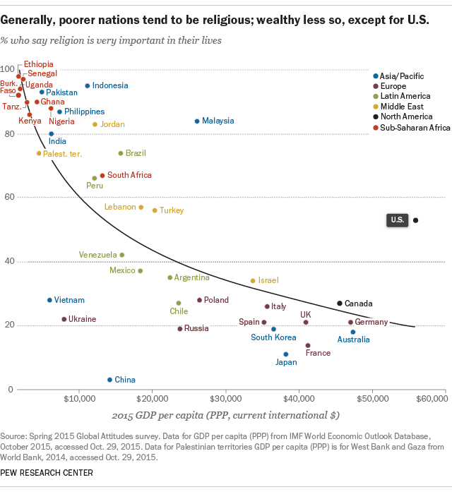 Generally, poorer nations tend to be religious; wealthy less so, except for U.S.