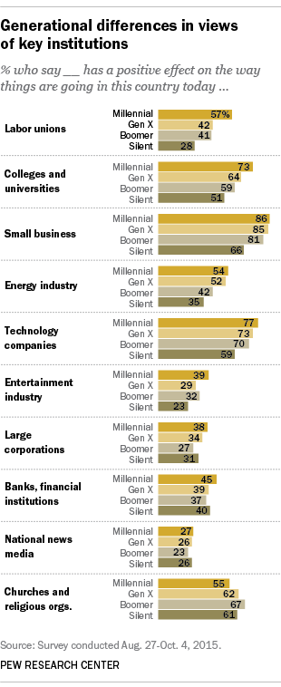 Generational differences in views of key institutions