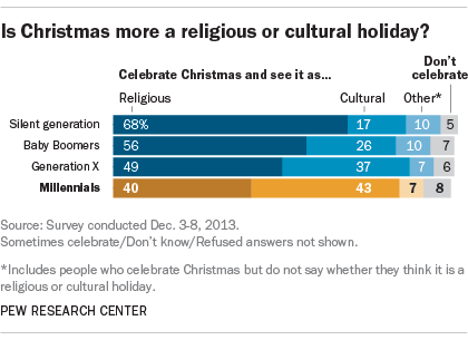 Millennials: Christmas more cultural than religious | Pew Research ...