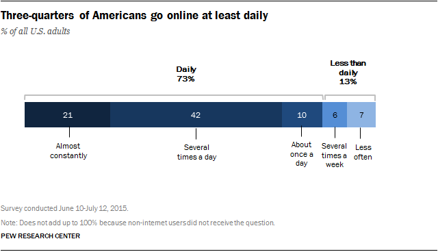 Three-quarters of Americans go online at least daily