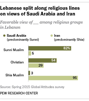 Lebanese split along religious lines on views of Saudi Arabia and Iran