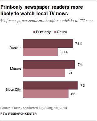 Print-only newspaper readers more likely to watch local TV news