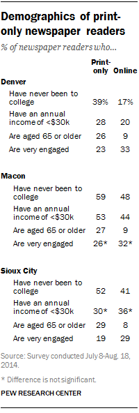 Demographics of print-only newspaper readers