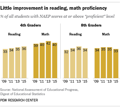 Little improvement in reading, math proficiency