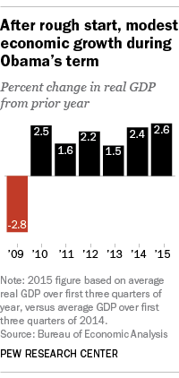 After rough start, modest economic growth during Obama's term