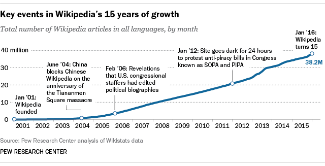 Key events in Wikipedia's 15 years of growth
