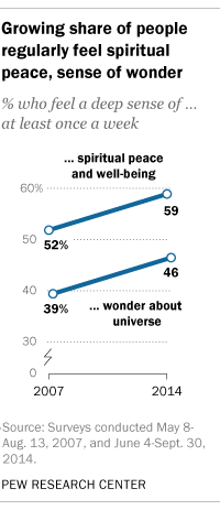 Growing share of people regularly feel spiritual peace, sense of wonder