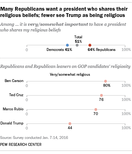 Many Republicans say Trump would be good or great president despite not being religious