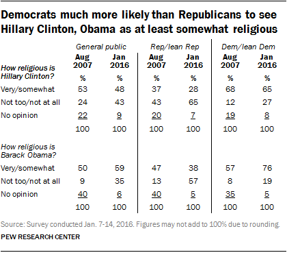 Democrats much more likely than Republicans to see Obama, Hillary Clinton as at least somewhat religious