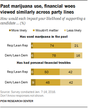 Past marijuana use, financial woes viewed similarly across party lines