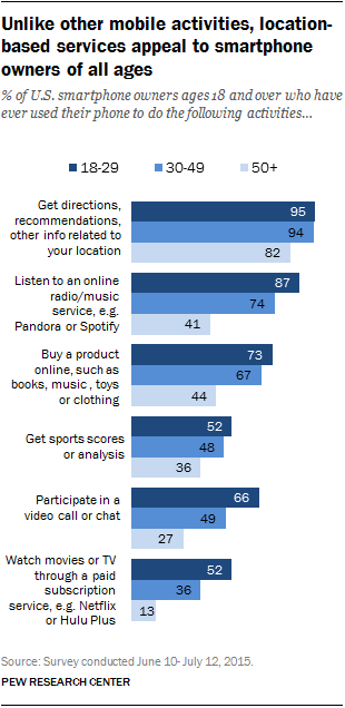 Unlike other mobile activities, location-based services appeal to smartphone owners of all ages