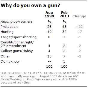 Why do you own a gun?