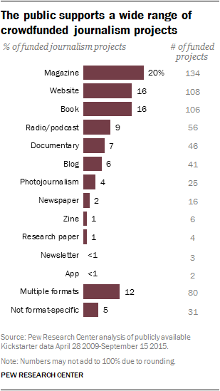 The public supports a wide range of crowdfunded journalism projects