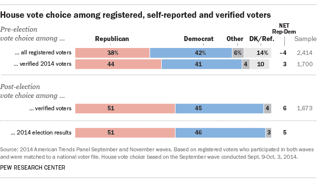 House vote choice among registered, self-reported and verified voters