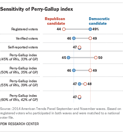 Sensitivity of Perry-Gallup index