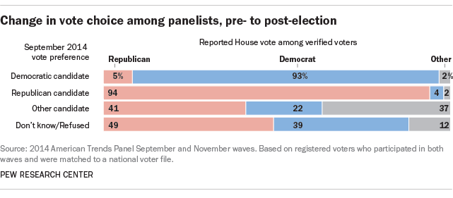 Change in vote choice among panelists, pre- to post-election