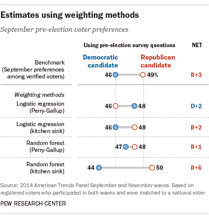 Estimates using weighting methods
