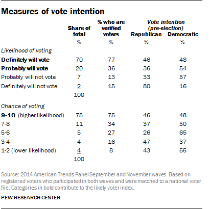 Measures of vote intention