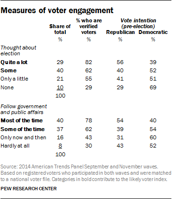 Measures of voter engagement
