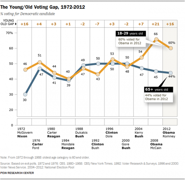 Demographic trends shaping US politics in 2016 and beyond