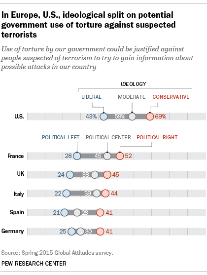 In Europe, U.S., ideological split on potential government use of torture against suspected terrorists