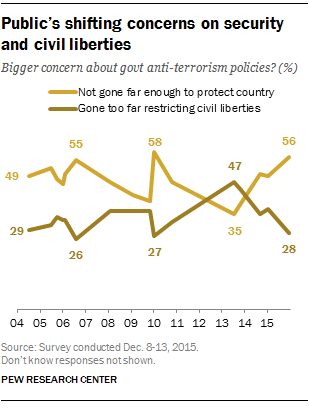 publics shifting concerns on security and civil liberties