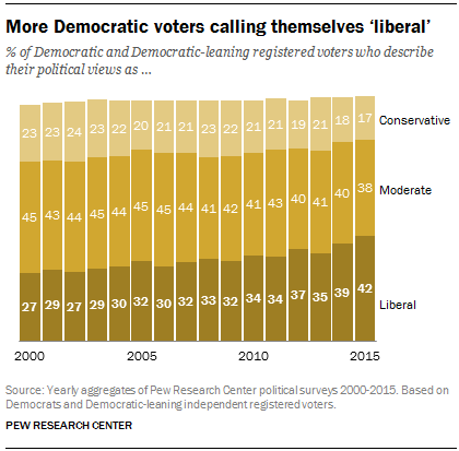 More Democratic voters call themselves 'liberal'
