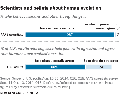 for darwin day facts about the evolution debate pew research  for darwin day 6 facts about the evolution debate