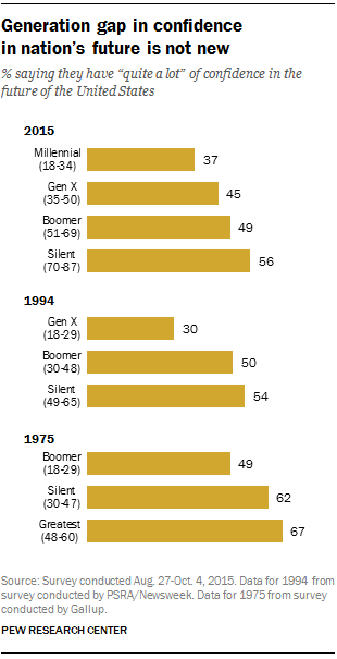 Generation gap in confidence in nation's future is not new
